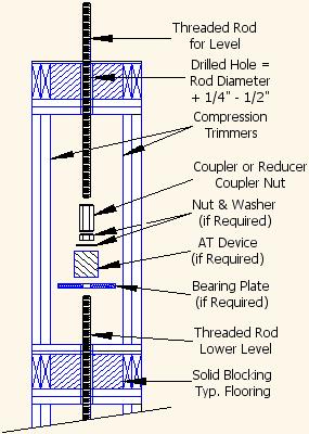 AutoTight® - Installation Guide - Rod System